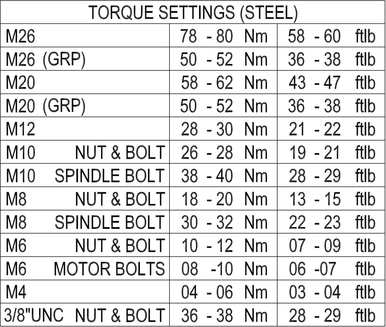 Torque settings